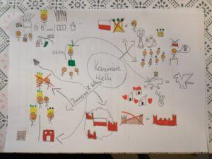 Mapy myśli dla dzieci - historia - kazimierz wielki